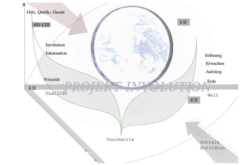 Schablone der Kosmofunktion und Involution