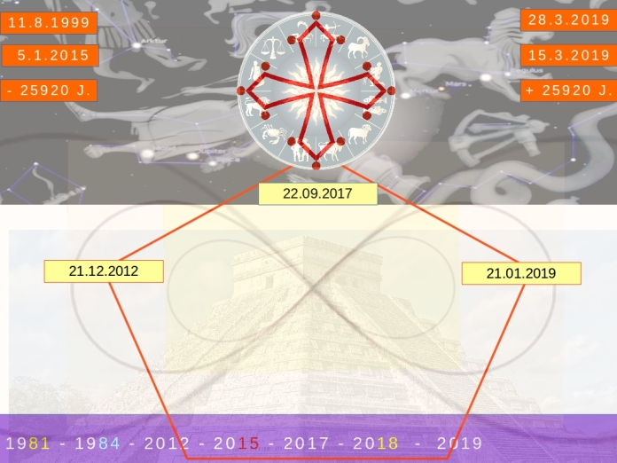 Bild 2 Osterparadoxon