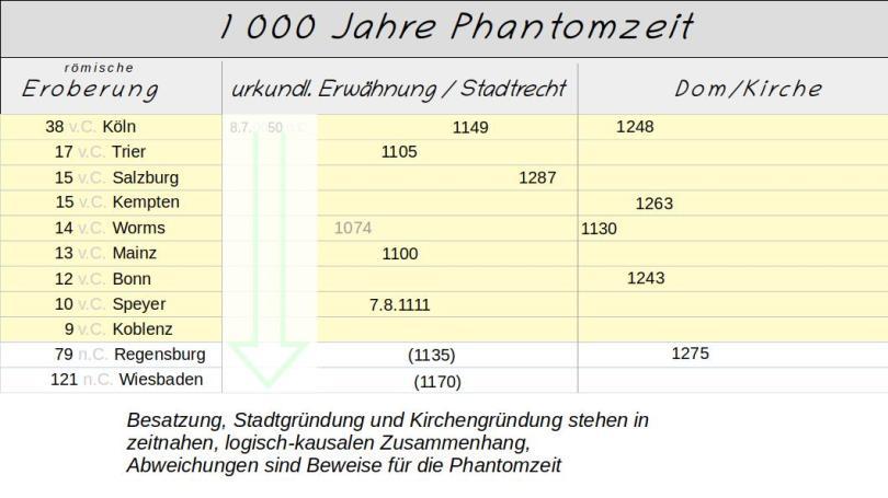 Phantomzeit f1